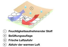 illustration-sitzauflage climatic